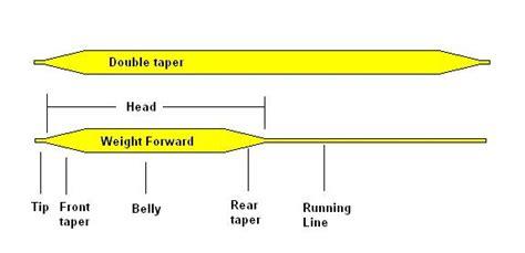 Évier Pointe Fly Lines-Choix de Tailles